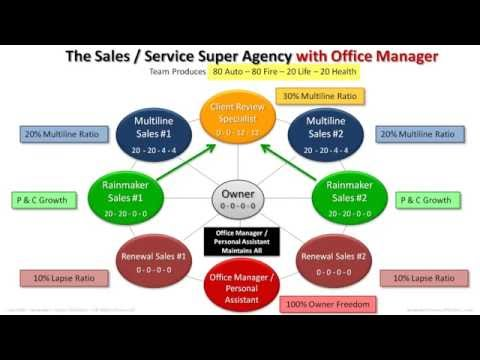 Building an Insurance Agency Dynasty