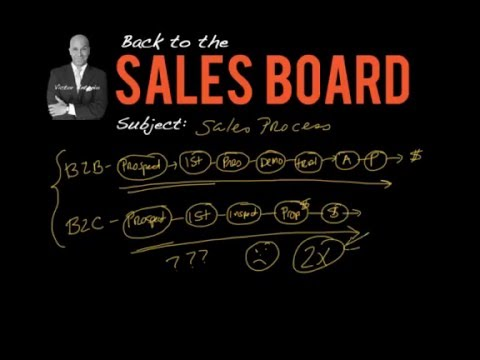 Sales Process Basics - Back to the Sales Board #3