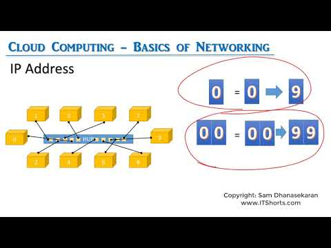 Cloud Computing 07 What is an IP Address