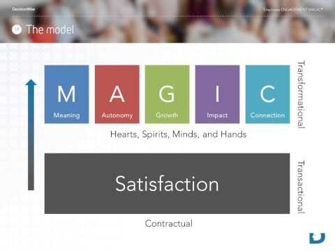 MAGIC: 5 Keys to Unlock the Power of Employee Engagement