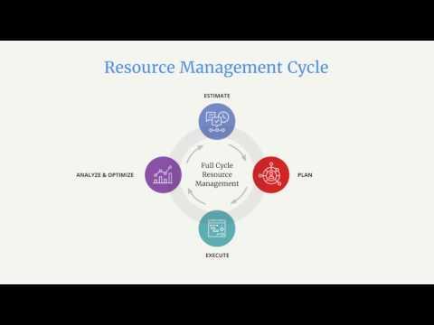 Mavenlink Resource Management