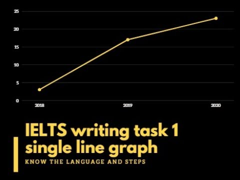 Lesson 8: IELTS Writing Task 1: Single Line Graph