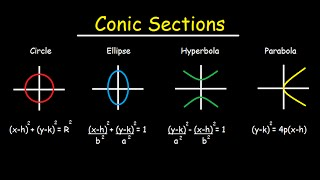 Conic Sections Circles Ellipses Parabolas Hyperbola How To Graph Writ