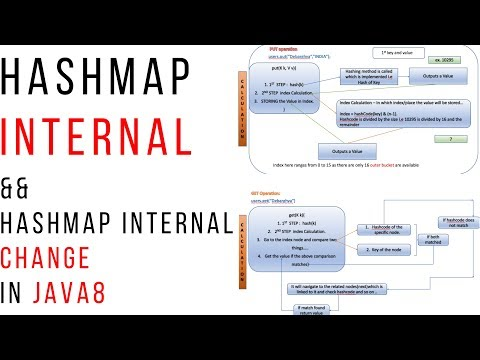 How HashMap works in Java? With Animation !! whats new in java8