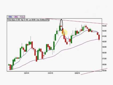 Stock Market Tutorial #3 -Basic Japanese Candlesticks Signals (Tagalized)