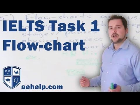 IELTS Writing Task 1 Flow Chart Application Part 6