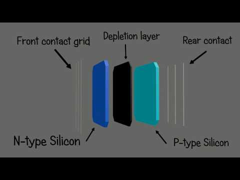 Photovoltaic Solar Cell  - How it's work ?  Animation 3d