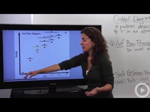 Orbital diagrams(HD)