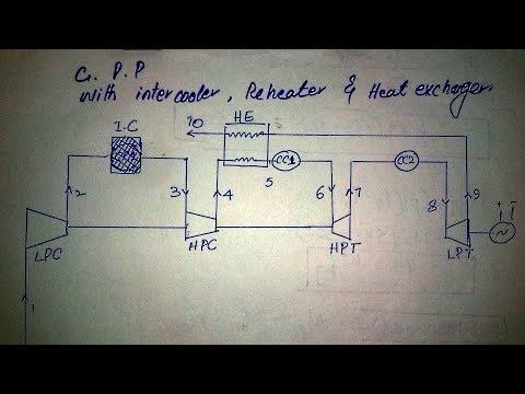 How to improve Gas power plant (Diagrams,Formulas,Comparison)