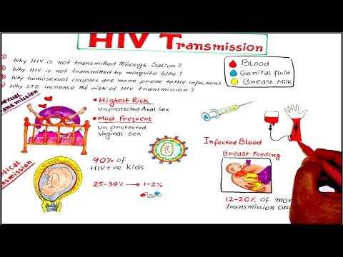 HIV Transmission and Prevention Lecture for USMLE/NBDE/NCLEX/MDS