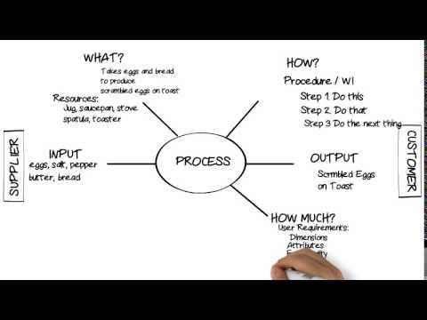 Process Diagrams - Turtle, Process Maps, Flowcharts