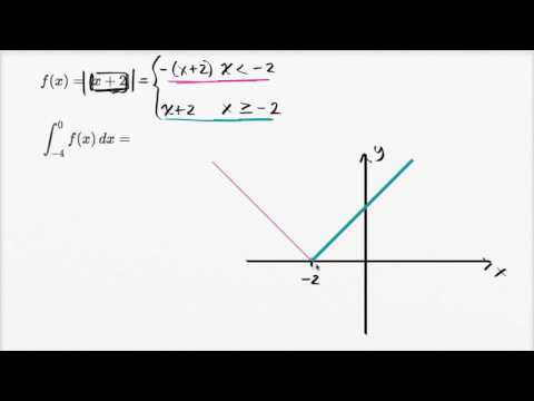 Definite integral of absolute value function | AP Calculus AB | Khan Academy