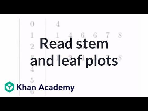 Reading stem and leaf plots | Applying mathematical reasoning | Pre-Algebra | Khan Academy