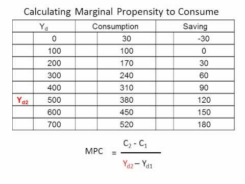 Calculating Marginal Propensity to Consume