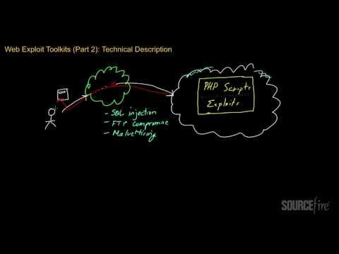 Web Exploit Kits (Part 2): Technical Description