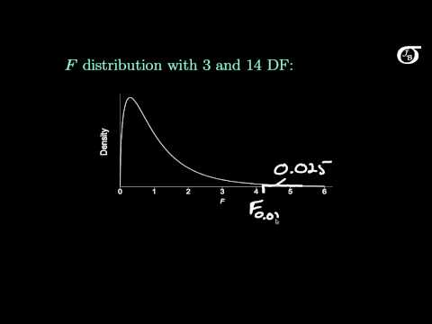 Finding Percentiles and Areas for the F Distribution Using R