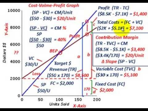 Cost Volume Profit Analysis (Contribution Margin Explained Thru Graphing, Equations, Calculations)