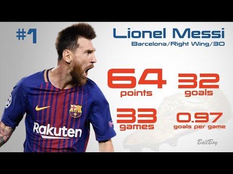 Golden Boot Race 2017-2018   Top Scorers of Europe ft. Messi, Salah, Ronaldo
