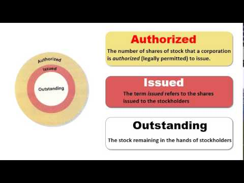 Characteristics of Stock - Authorized, Issued, and Outstanding