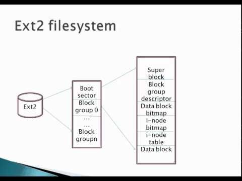 Linux FileSystem Management