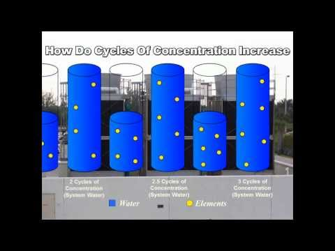 How Cycles of Concentration Increase | Cooling Tower