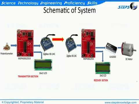 ZigBee based DC motor control system using MSP430 TI Launchpad