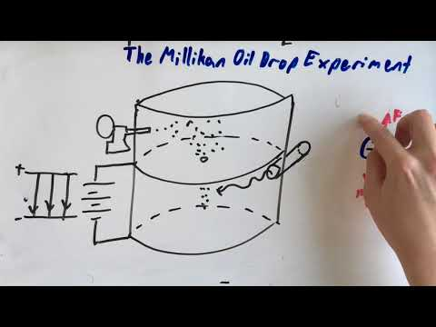 The Millikan oil drop experiment explained by Miguel (Class of 2017)