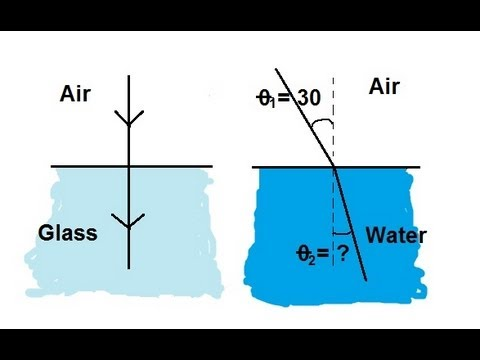 Physics - Optics: Refraction (1 of 3) Introduction to Snell's Law