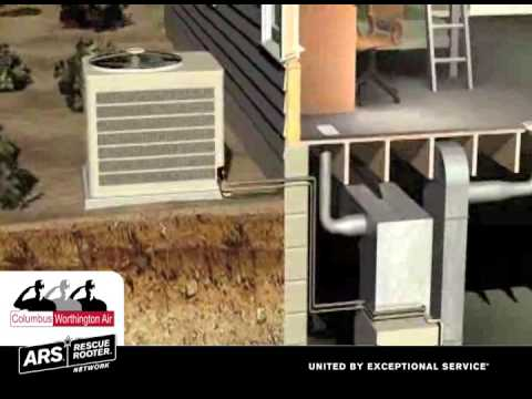 All about Air Conditioners, Columbus Worthington Air