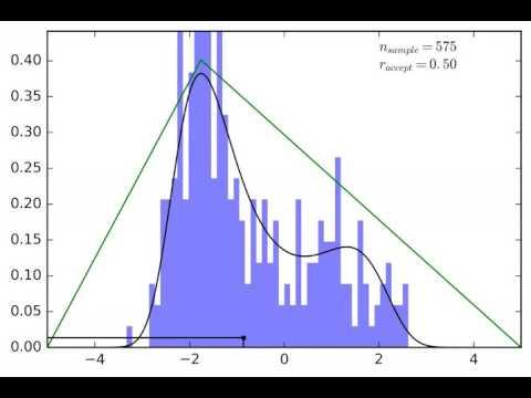 PDF Sampling: Acceptance-rejection method (Double Triangle Proposal Distribution)