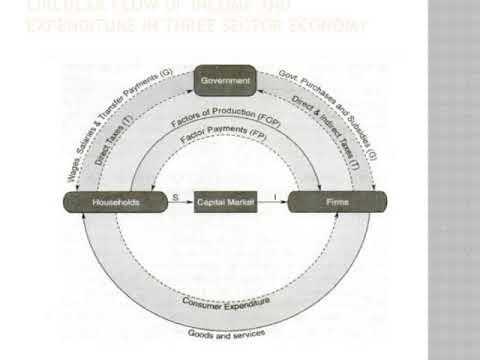 circular flow ppt