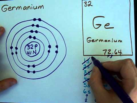 How to Draw Bohr-Rutherford Diagrams - Germanium (Advanced)