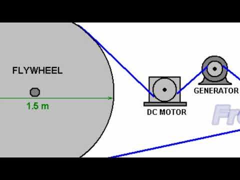 Free Energy Generator Flywheel Basic.....H95Tv