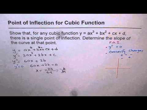 15 Point of Inflection For Any Cubic Function