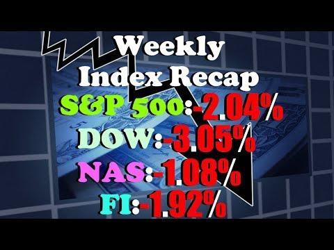 Stock Market This Week Feb 26 - Mar 2 | S&P -2.04%, DOW -3.05%, NASDAQ -1.08%, FI -1.92%