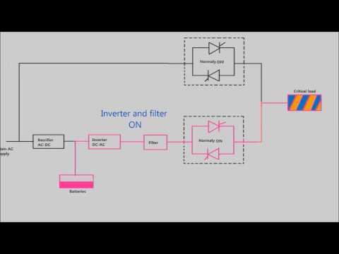 How works a uninterrupted power supply UPS
