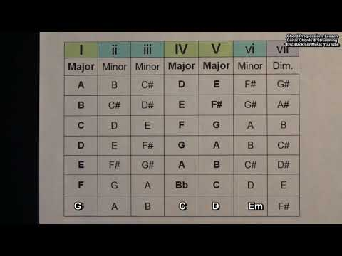 How To Create Chord Progressions For Songs Using The Major Scale Numbers