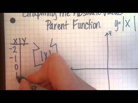Graphing the absolute value parent function