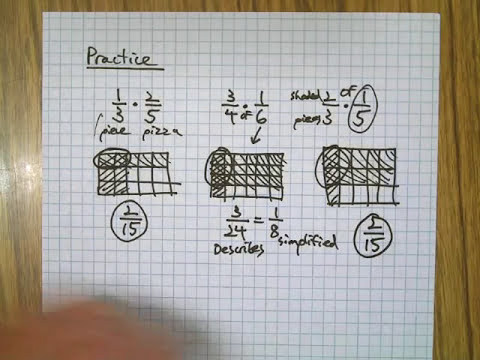 Multiply Fractions using Rectangle Models