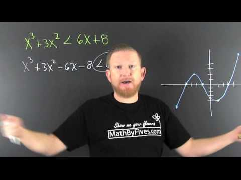 Polynomial inequalities from a graph