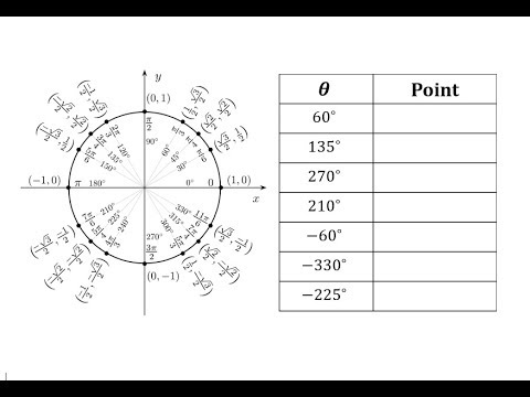 Find Points on the Unit Circle Given Angles in Degrees (Pos and Neg)