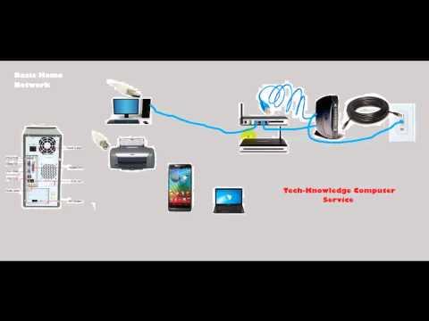 Home Network Setup