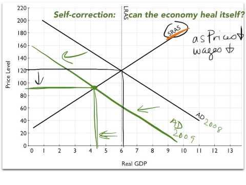 Self-correction mechanism