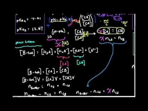 Calculate Concentrations in a Buffer (Derivation)