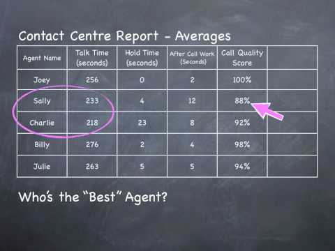 Call Center Management - Report Time and Quality Together in One Number