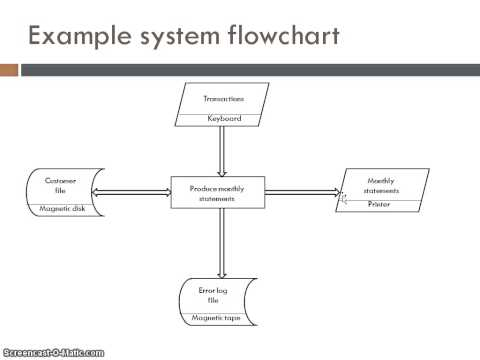 System Flow Charts