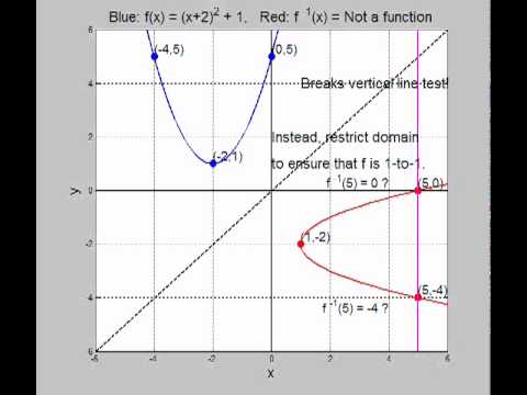 Inverse Functions: What if f is not 1 to 1? (Quadratic Example)