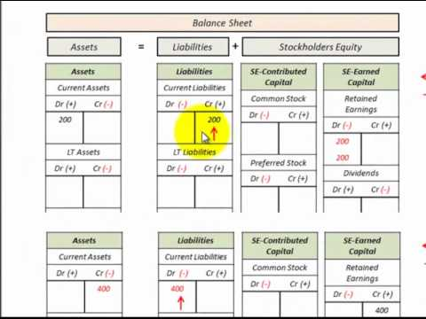 Balance Sheet, Income Statement, Accounting Equation Relationship