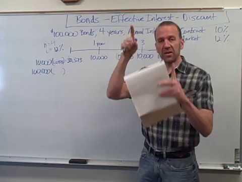 Bonds Effective Interest Method - Discount