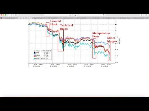 Bitcoin $BTC price prediction Tether Scam Bitcoin futures CBOE CME EOS Voting ContentBox Airdrop